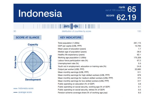 Human Capital Index Indonesia berada di urutan ke 65